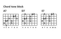 Guitar Jazz solo, Chord tone practice ( 재즈 기타 솔로, 코드톤 연습