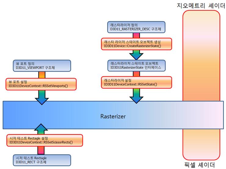 DirectX 11 기초 (Tutorial) - 래스터라이저 스테이지 Rasterizer Stage
