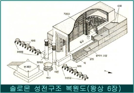 Image result for 야긴과 보아스