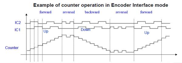 STM32에서 모터 encoder쓰기 : 네이버 블로그