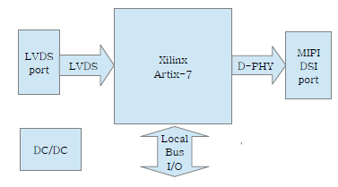 LVDS to MIPI DSI Converter IP Core : 네이버 블로그