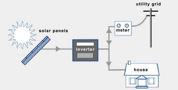 베란다 태양광발전 독립형에서 계통연계형으로 변경하기 네이버 블로그
