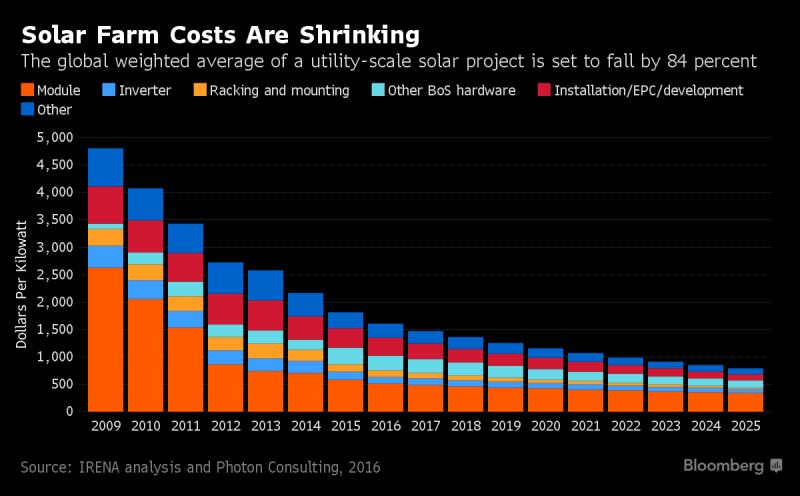 태양광 에너지 2025년에는 전 세계에서 화력 원자력을 넘어 가장 저렴한 에너지원으로 네이버 블로그