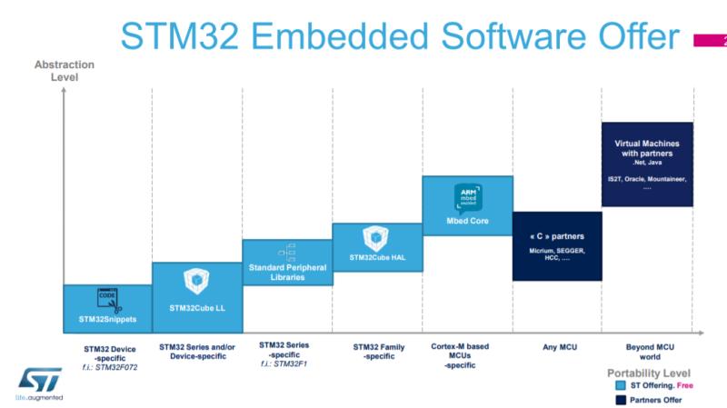 STM32 라이브러리 선택 ( library ) : 네이버 블로그