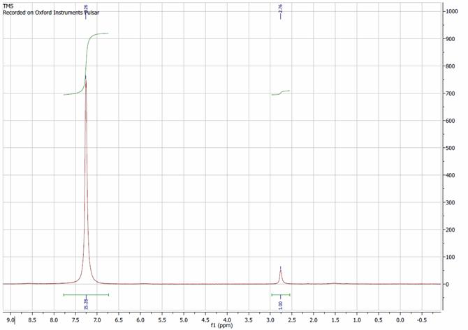 유기화학실험 Grignard Reaction 그리냐르 반응 네이버 블로그