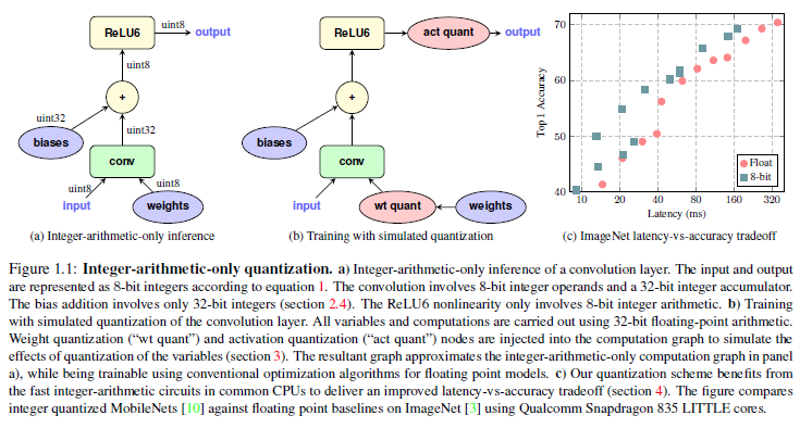 Quantization and Training of Neural Networks for Efficient Integer