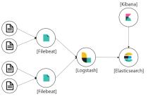 Elastic Stack( with Filebeat ) 설치하기 실습 (원도우환경