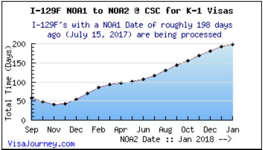 K1비자] I-129F 접수 100일 기념 그 동안의 기록 (USCIS) : 네이버 블로그