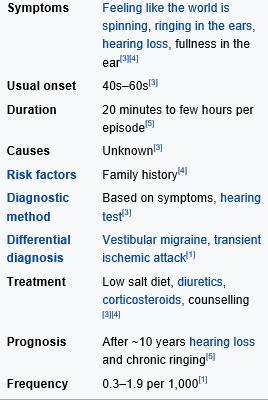 Meniere S Disease 메니에르병 네이버 블로그